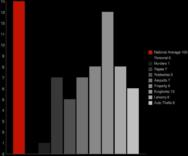 Vandenberg AFB CA Crime Statistics
