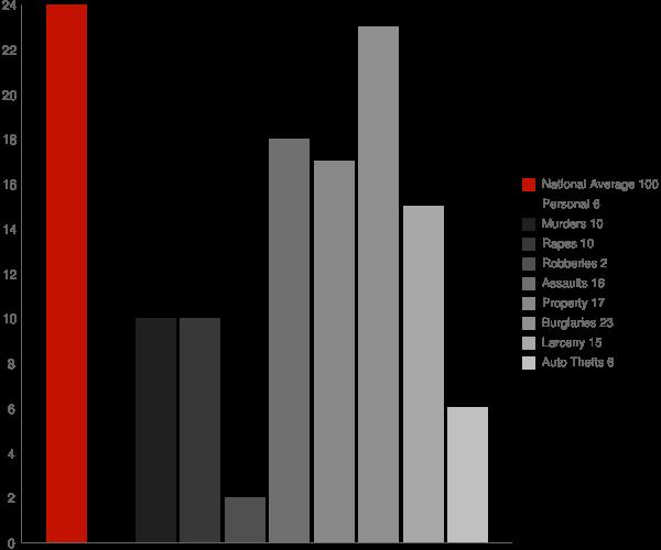 Ascutney VT Crime Statistics