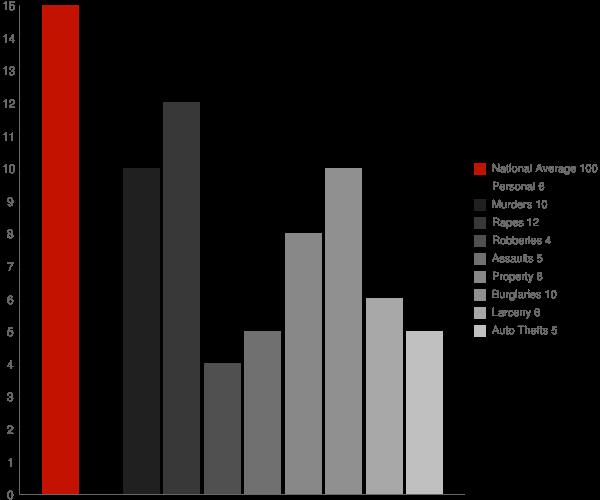 Addison AL Crime Statistics