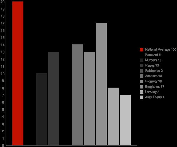 North Walpole NH Crime Statistics