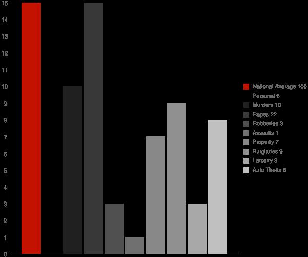 Decatur MS Crime Statistics