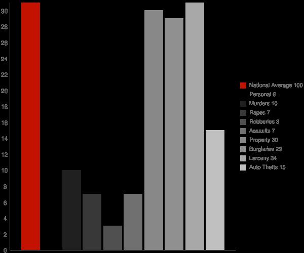 Campbellsport WI Crime Statistics
