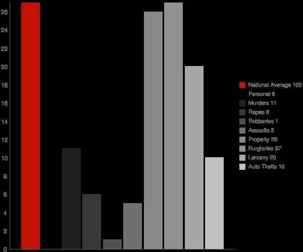 Chelsea WI Crime Statistics