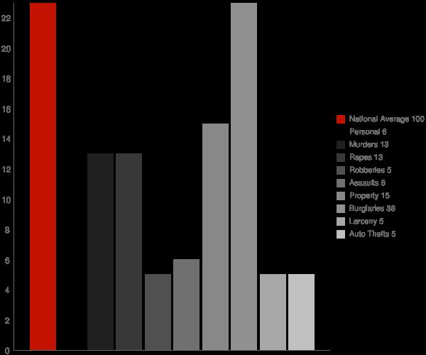 Georgetown MS Crime Statistics