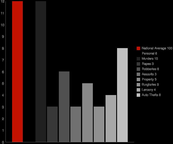 Salamonia IN Crime Statistics