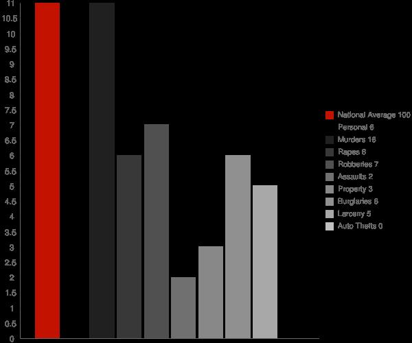 Montrose MS Crime Statistics