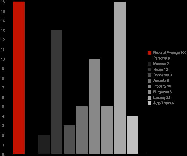 Lloyd Harbor NY Crime Statistics