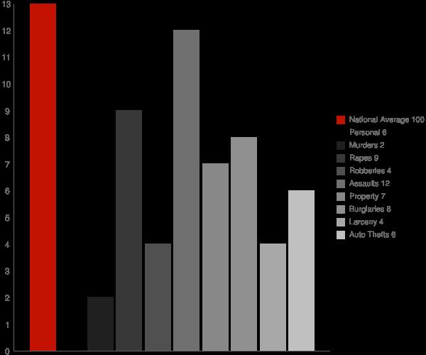Horseshoe Bend AR Crime Statistics