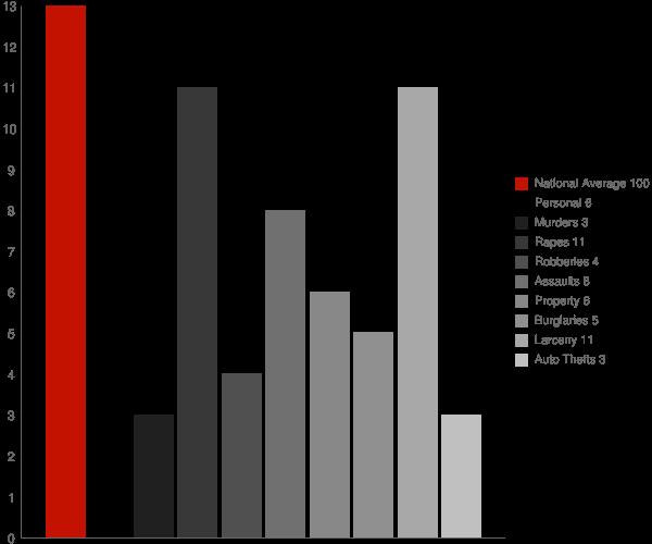 Williamsville NY Crime Statistics