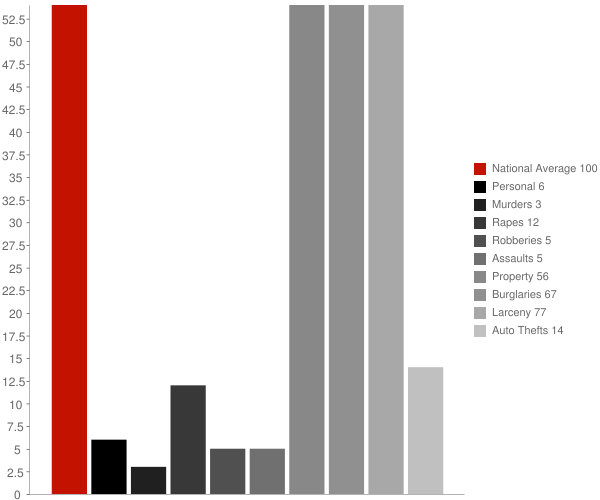 Ridgefield CT Crime Statistics