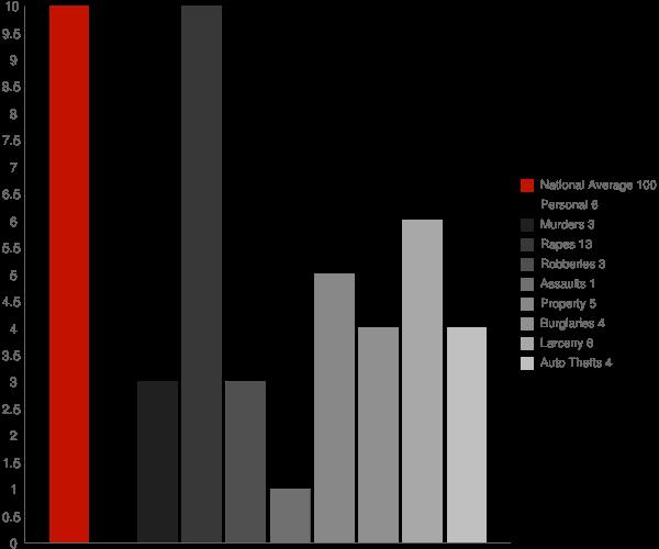 Old Mystic CT Crime Statistics