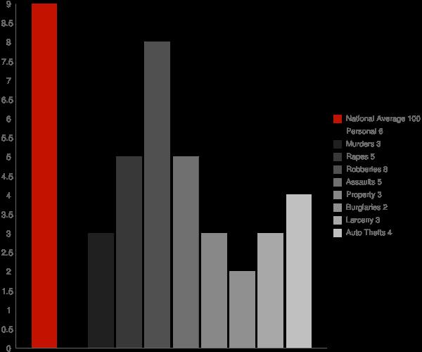 Del Mar CA Crime Statistics