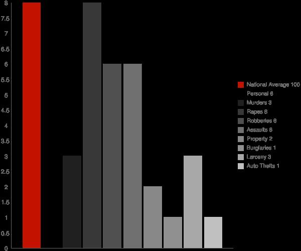 Quinebaug CT Crime Statistics