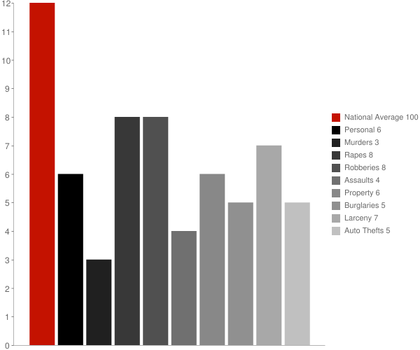 Bantam CT Crime Statistics