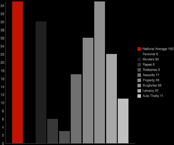 Stanley ND Crime Statistics