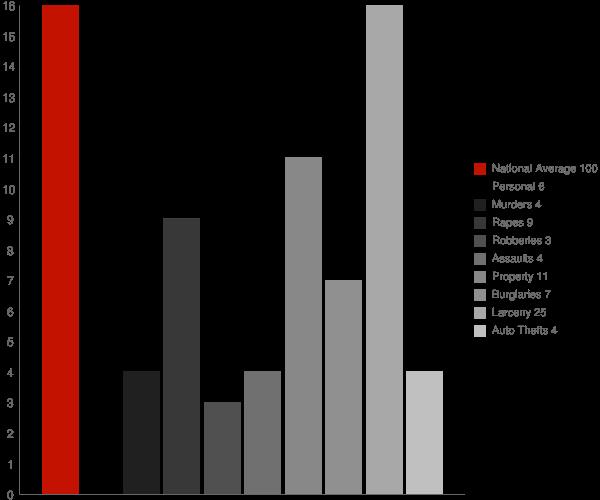Rhinecliff NY Crime Statistics