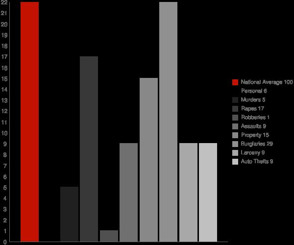 Toxey AL Crime Statistics