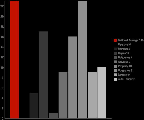 Needham AL Crime Statistics
