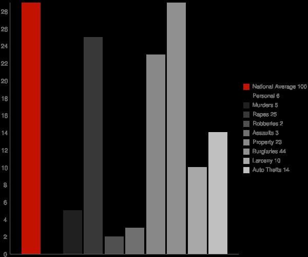 Minnewaukan ND Crime Statistics