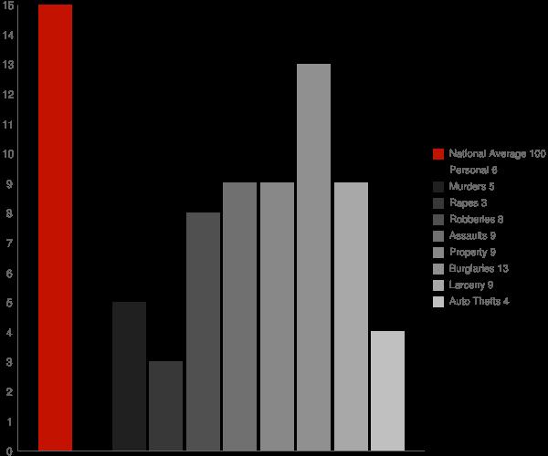 Pitts GA Crime Statistics