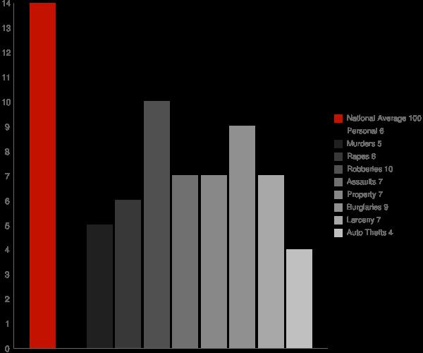 Stanaford WV Crime Statistics