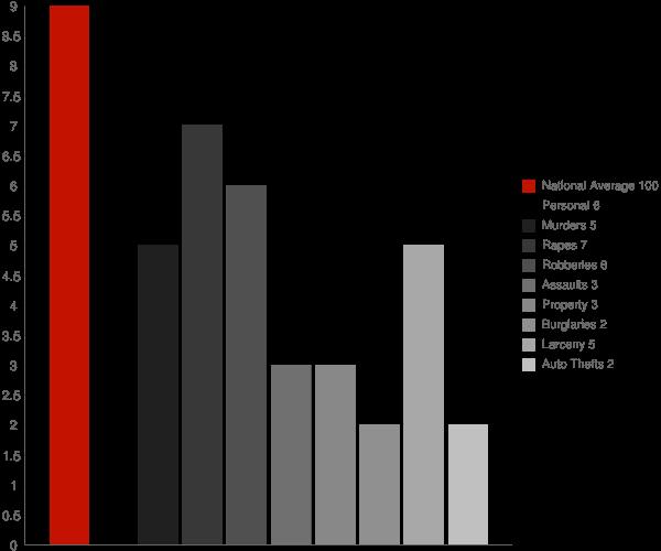 Sloatsburg NY Crime Statistics