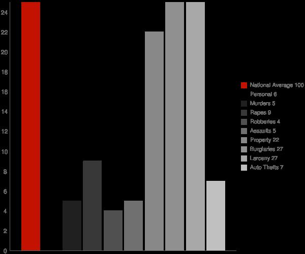 Irvington NY Crime Statistics