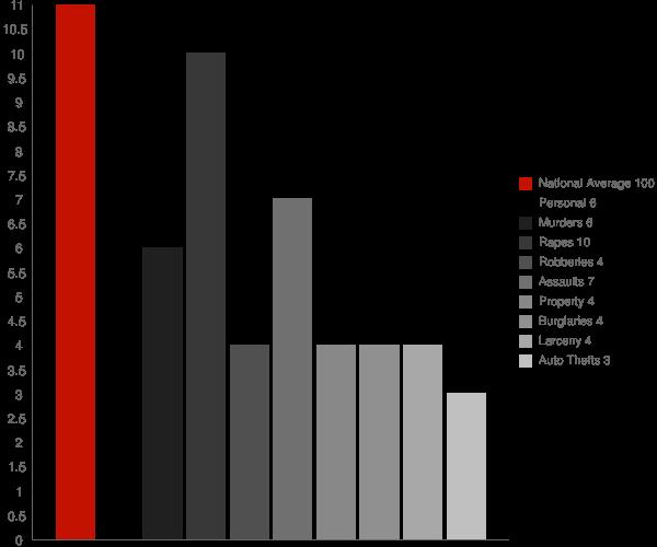 Farmers Loop AK Crime Statistics