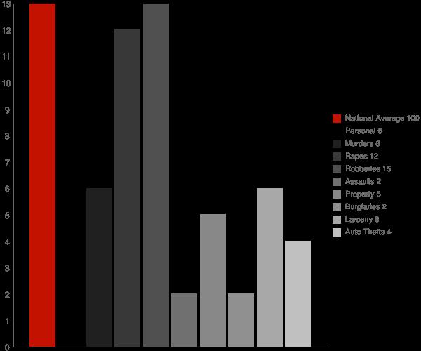 Plainfield NH Crime Statistics