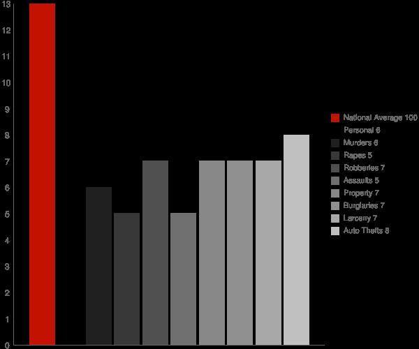 Gaithersburg MD Crime Statistics