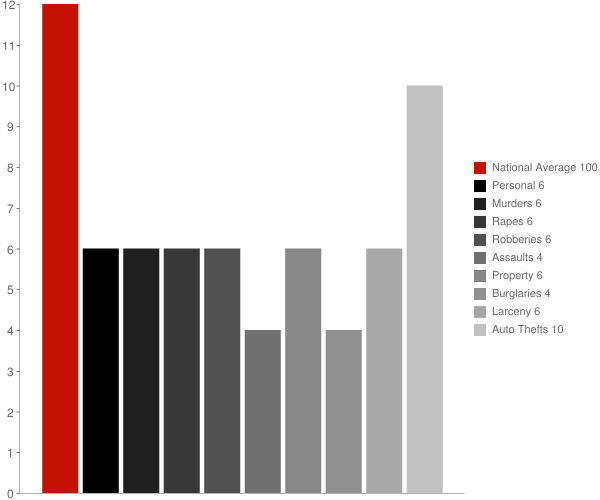Guadalupe AZ Crime Statistics