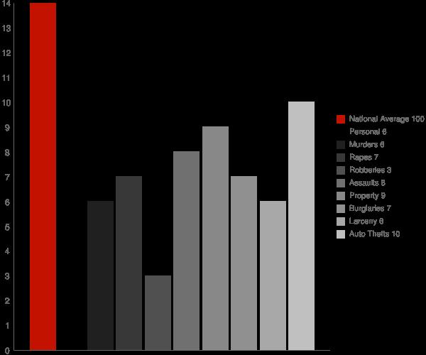 Thomaston NY Crime Statistics