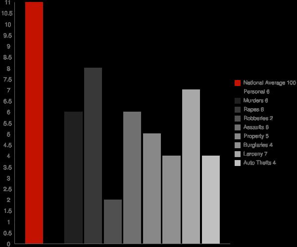 Mystic CT Crime Statistics