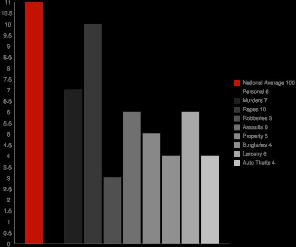 Selma IN Crime Statistics