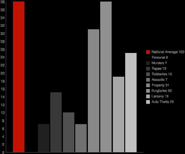 Sumrall MS Crime Statistics