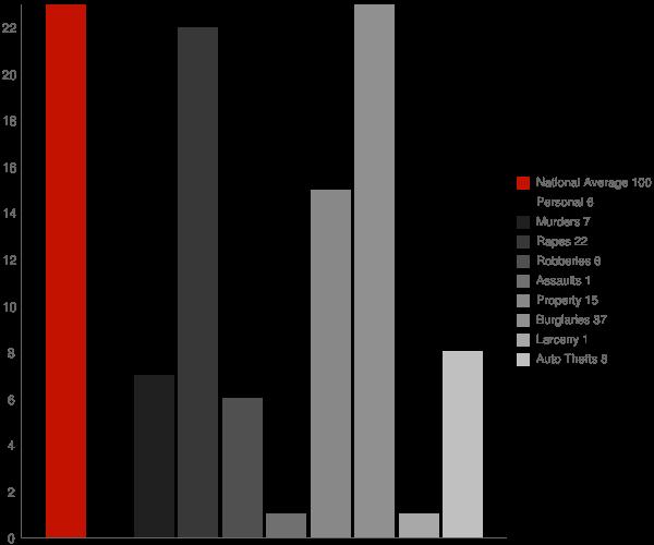 Ackerman MS Crime Statistics