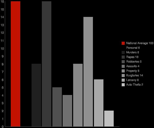 Hinesburg VT Crime Statistics
