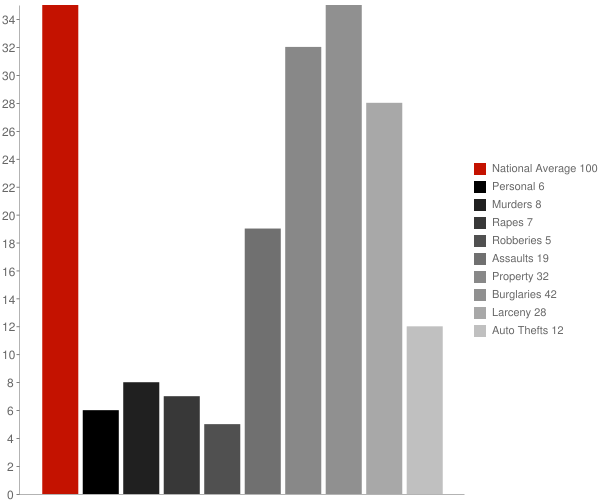 Coventry VT Crime Statistics