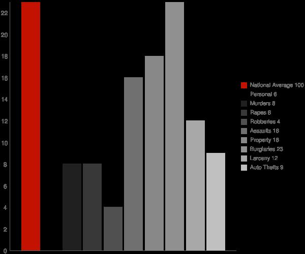 Proctorsville VT Crime Statistics