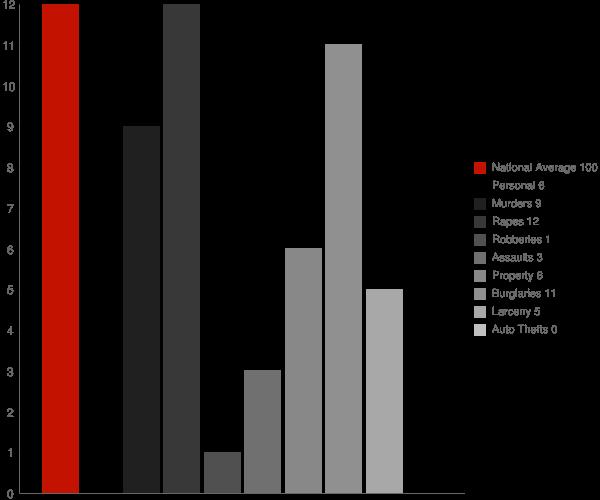 Comer GA Crime Statistics