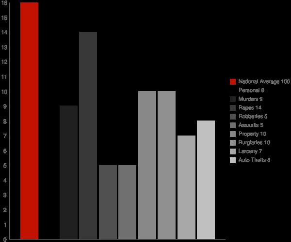 Sanbornville NH Crime Statistics