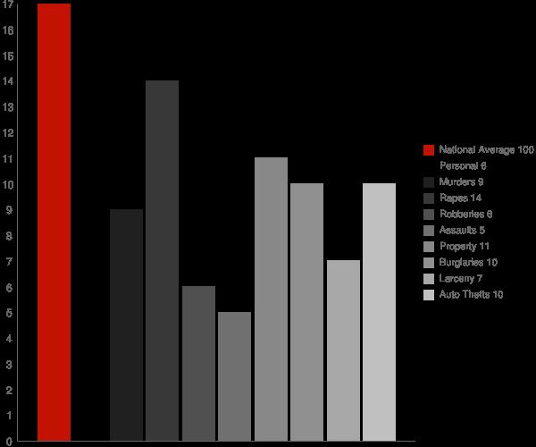 Union NH Crime Statistics