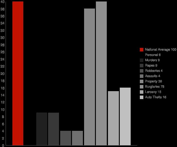 Plainville IN Crime Statistics