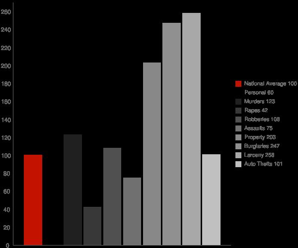 Batesville MS Crime Statistics