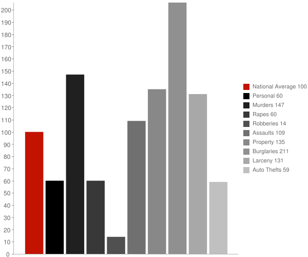 Beechwood MS Crime Statistics