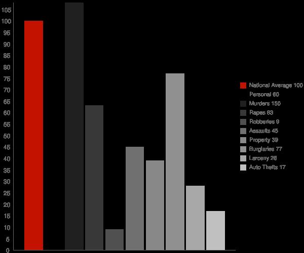 Palmetto LA Crime Statistics