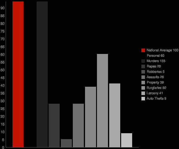 Vilonia AR Crime Statistics