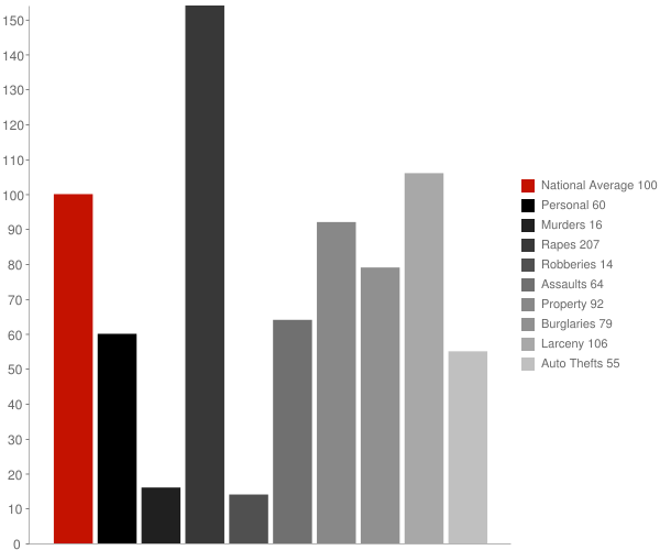 Caldwell ID Crime Statistics
