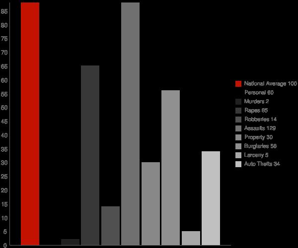 Marydel MD Crime Statistics