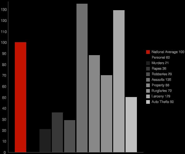 Bellefonte DE Crime Statistics